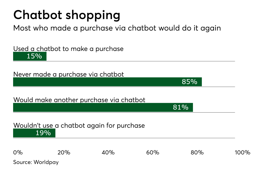 Conversational AI Chatbots and Online Shopping Payment Sources